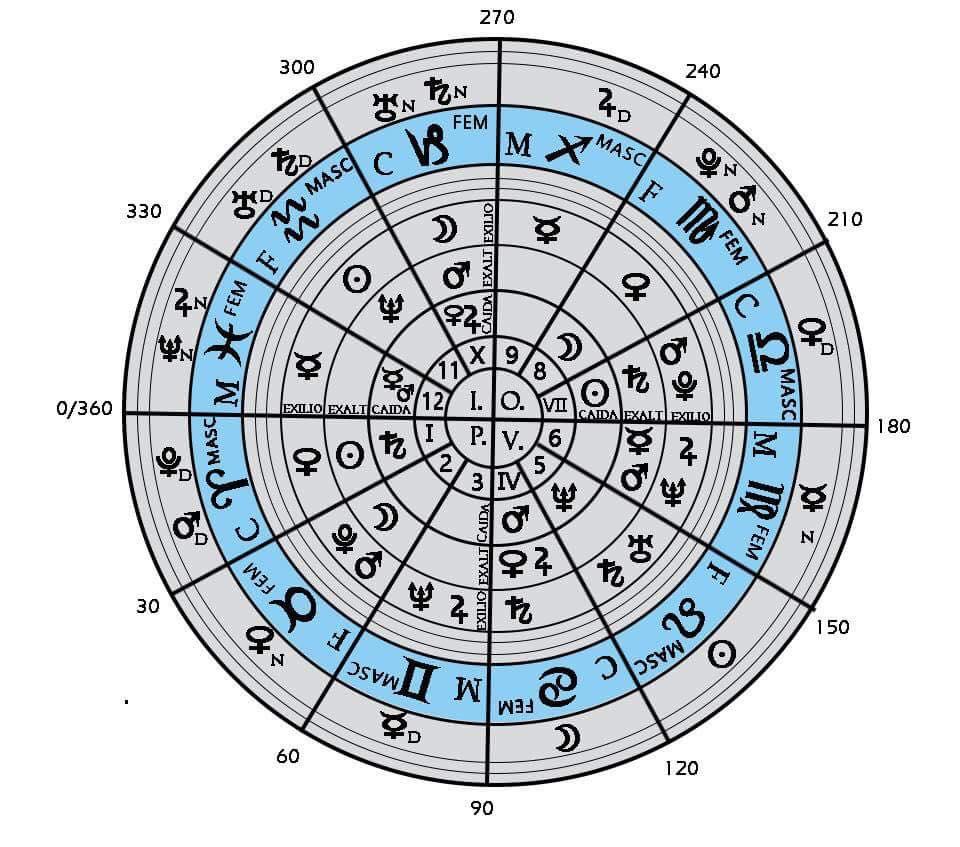 La guinda en las casas astrol gicas astrolog a y - Orden signos zodiaco ...